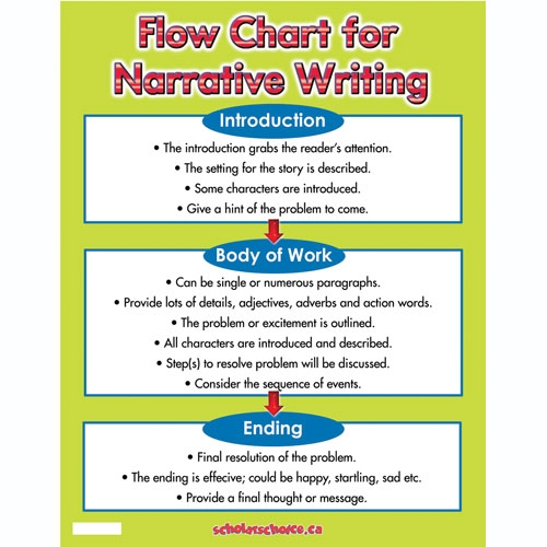 tips for writing descriptive essays writing essay papers   job    narrative writing flow chart